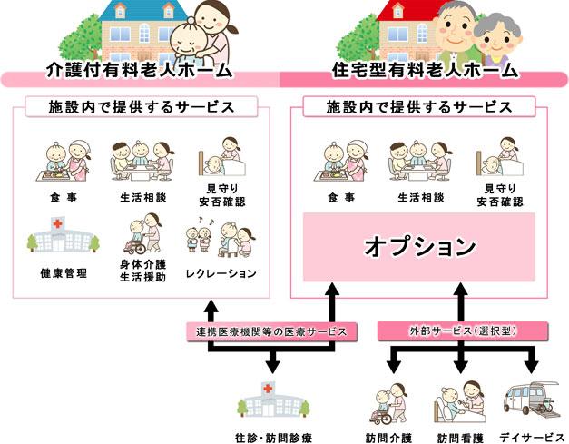 住宅型と介護付の違い(図)